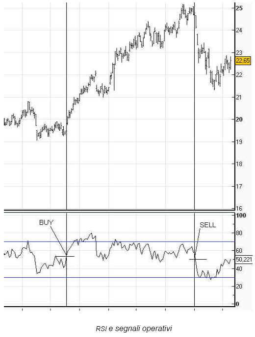 RSI nel trading