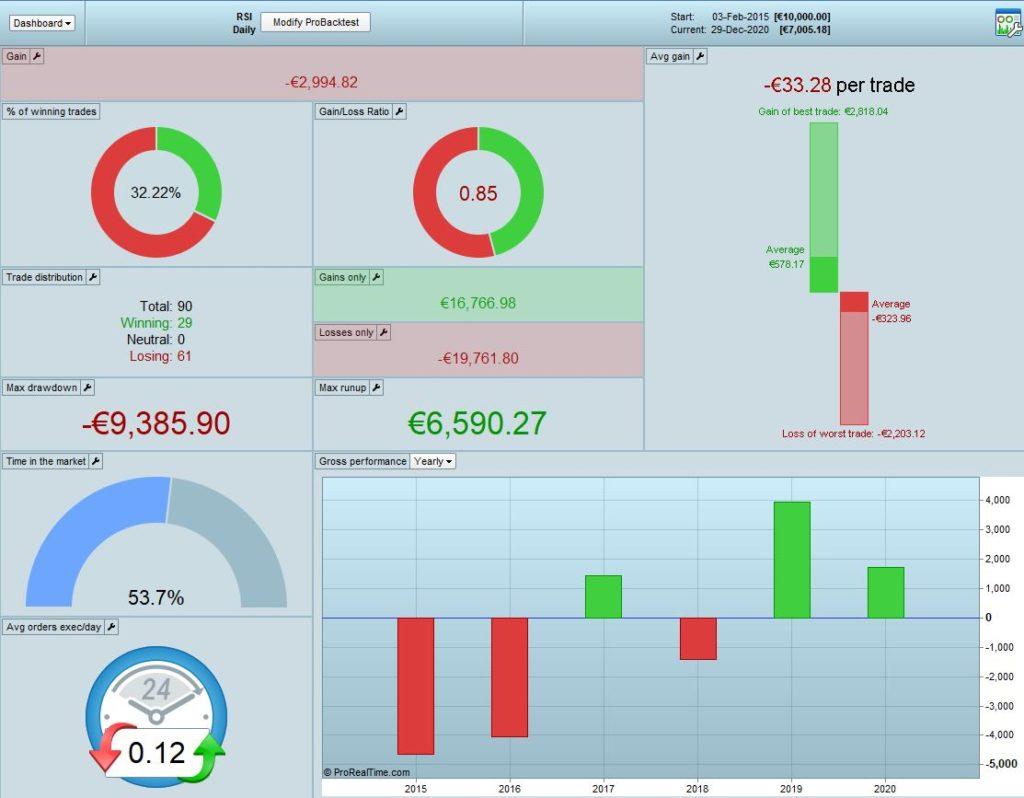 Strategia di trading con RSI