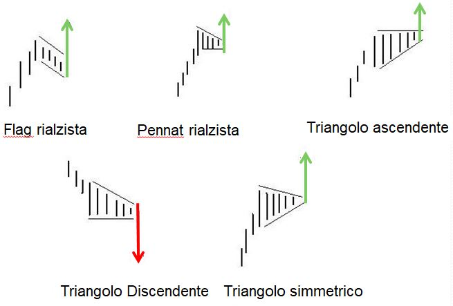 Figure tecniche di consolidamento