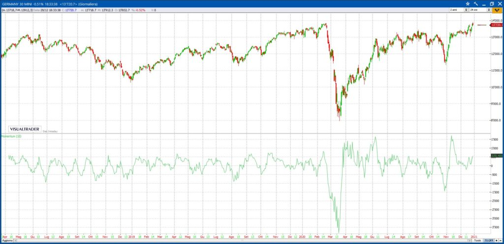 Momentum nel trading