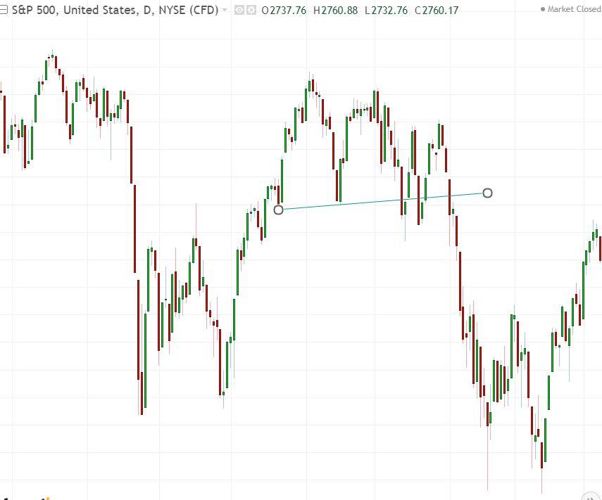 S&P 500 cosa è accaduto dopo la formazione del doppio massimo