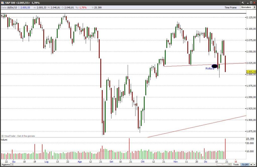 Caso reale di formazione del doppio massimo su indice S&P 500