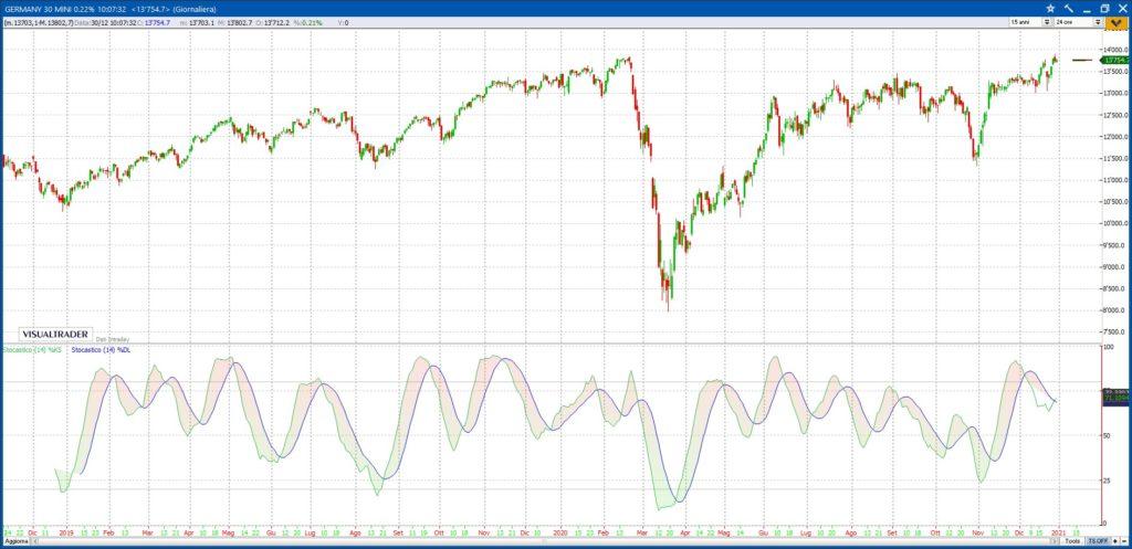 Stocastico Trading