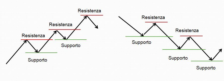 Supporti e resistenze in trend al rialzo e al ribasso