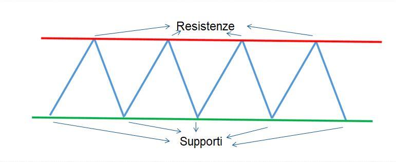 Supporti e resistenze statistici