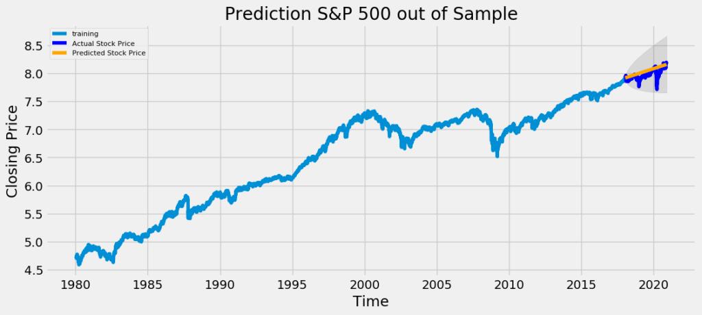 trading matematico indice s&p 500