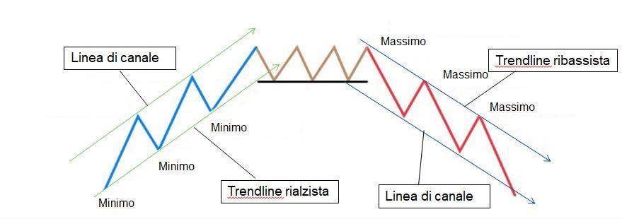 Trendline e linea di canale nel trading