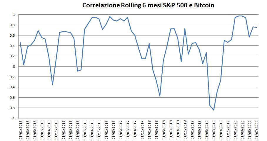 Correlazione bitcoin e S&P500