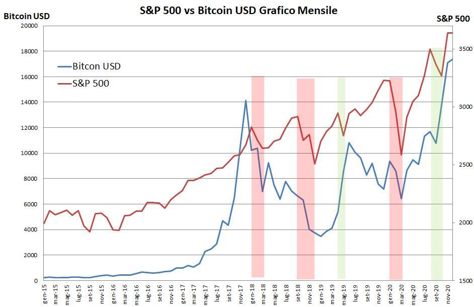 Confronto Bitcoin e S&P 500