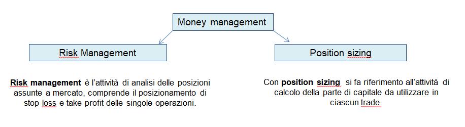 Money management nel trading